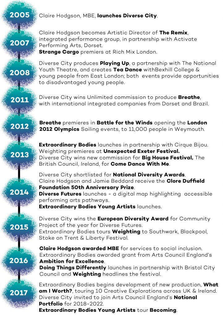 Timeline of Diverse City's achievements