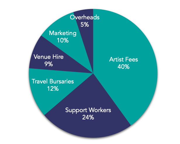 A pie chart showing the spend breakdown for the Diverse City Crowdfunder: 40% on Artist Fees; 24% on Support Workers; 12% on Travel Bursaries; 9% on Venue Hire; 10% on Marketing; 5% on Overheads.
